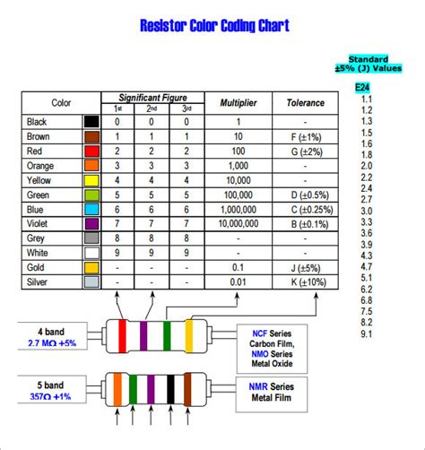 resistor table resistor color code chart 9 free for pdf