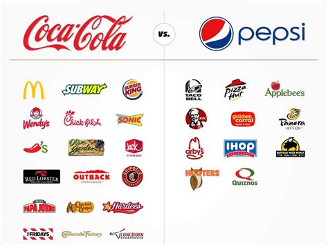 Aida Fanta see which major restaurants serve coca cola vs pepsi