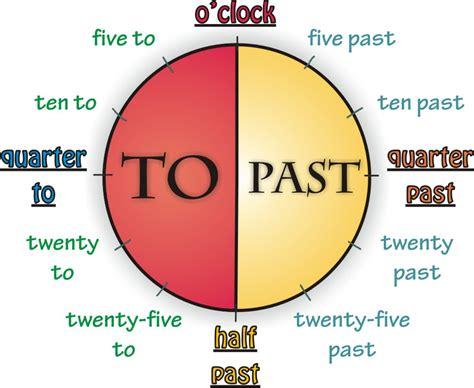 imagenes hora en ingles teacher 180 s corner herratillas 1 the time la hora