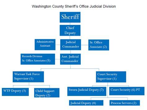 Western Maryland Judiciary Search Organizational Chart Washington County Sheriff S Office