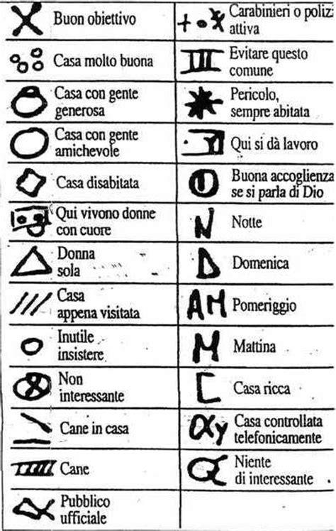 segnali degli zingari sulle porte aftp srl elettronica furti in casa occhio ai simboli