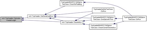 ns3 tcp tutorial ns 3 ns3 tcpheader class reference