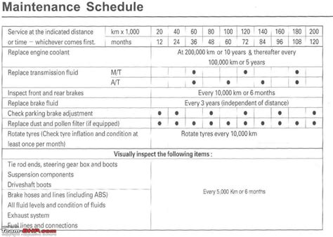 cost of a service honda civic maintenance service costs and must dos page 224 team bhp