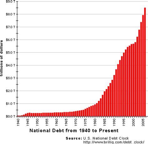 Forum Credit Union History The National Debt Insurance Union Real Estate Credit Economics City Data Forum