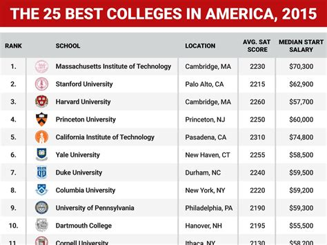 Top 50 In Usa For Mba by The Best Accredited Colleges Of 2015 Best 25