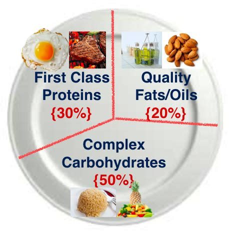healthy fats and proteins the ratio of building protein carbs fats