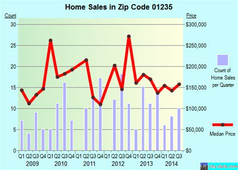 hinsdale ma zip code 01235 real estate home value