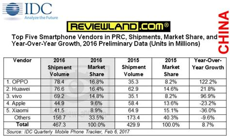Merk Hp Xiaomi Terlaris top 5 merk handphone terlaris di dunia terlaris di