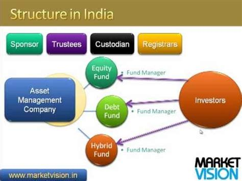 introduction to mutual funds in india youtube