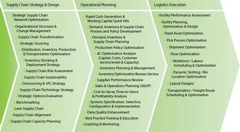 decide tactical crisis decision a framework for enforcement books supply chain management operates at three levels