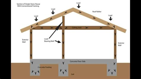 Calculating Square Footage Of House load bearing wall framing basics structural engineering