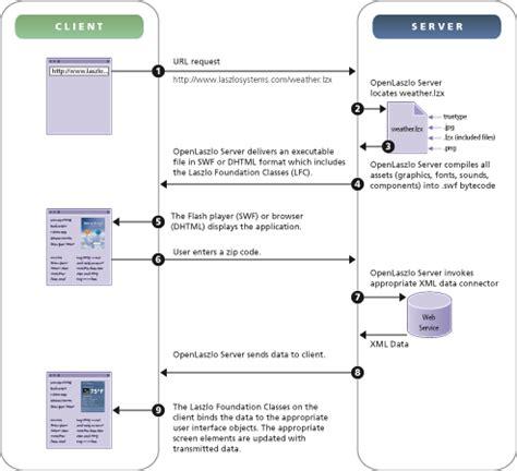 application data flow diagram chapter 1 openlaszlo architecture