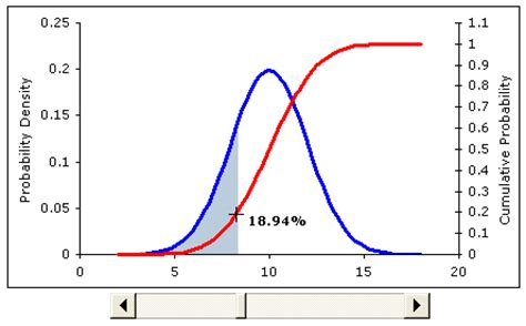 normal distribution curve excel template graphing a normal distribution curve in excel