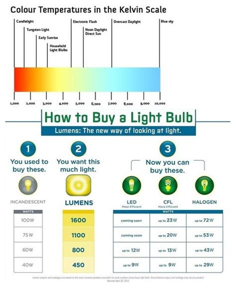 grow light lumens chart grow light lumens kelvin for citrus
