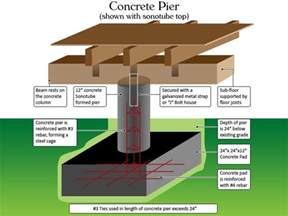House Plans On Piers And Beams 20 Best Images About Pier Amp Beam On Pinterest
