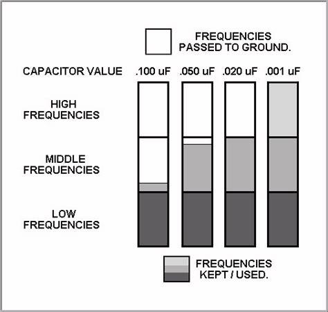 guitar caps voltage guitar capacitor chart 28 images jb 250k vol and tone a better jb capacitors voltage