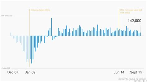 job growth chart by month job growth the obama economy in 10 charts cnnmoney