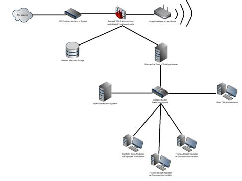 small business network diagram small business security will carr computer service