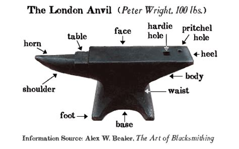 anvils south africa new & used anvils & blacksmith tools