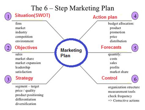 how to create a marketing plan 8 steps overview marketing strategy formulation components of marketing plan