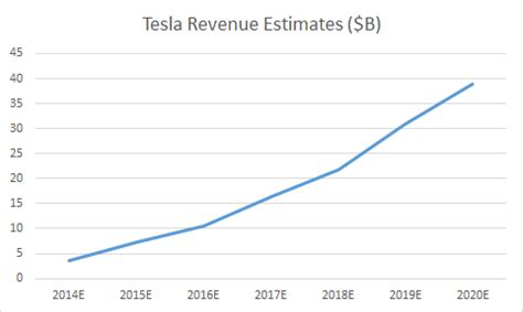 projecting tesla s growth for the next 6 10 years