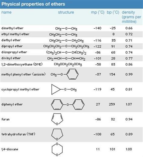 ether | chemical compound | britannica.com
