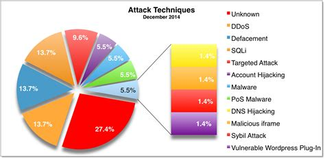 attack statistics december 2014 cyber attack statistics