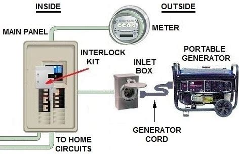 how to wire a generator to a house transfer switch options for portable generator