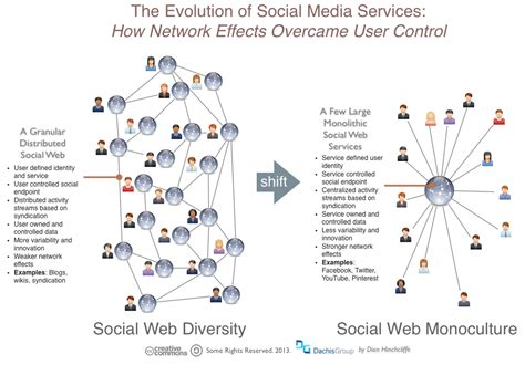 social networking effects network effects on digital strategy dion hinchcliffe