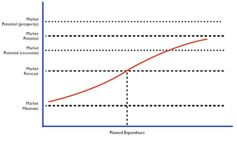 Wharton Mba Degree Requirements Total Cus by How To Estimate Market Demand For A Product Parcus