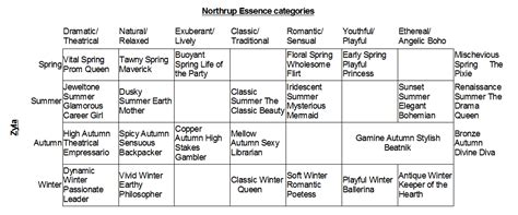 zyla archetypes comparing style categories expressing your truth blog