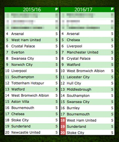 epl standings 2016 image 18 premier league standings compared to this stage
