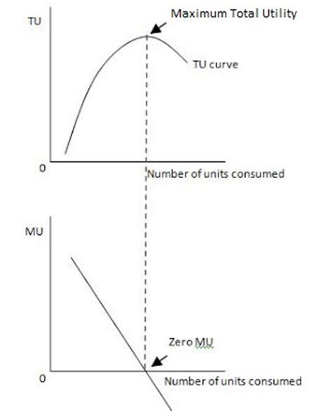 economy herald total utility and law of diminishing marginal utility