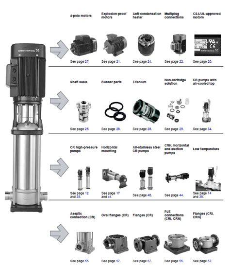 Pompa Vertical Multistage pompa vertical multistage