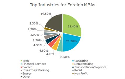 Mba In Technical Field by How International Mbas Can Level The Field