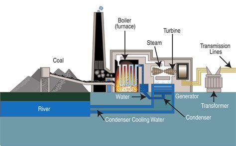 power plant schematic diagram file coal fired power plant diagram svg wikimedia commons