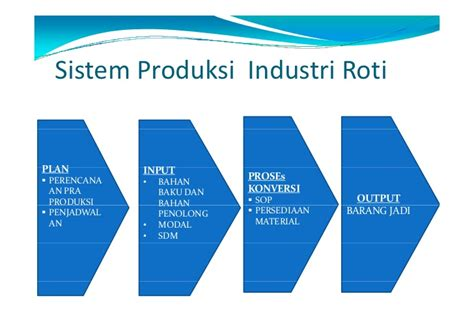 layout pabrik sari roti manajemen produksi sari roti juhaeri pasca sarjana