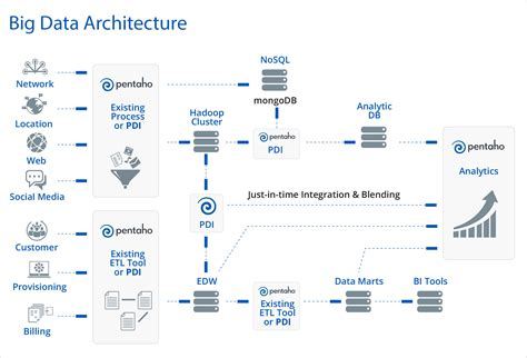 big data architecture diagram pentaho big data analytics pentaho analytics platform