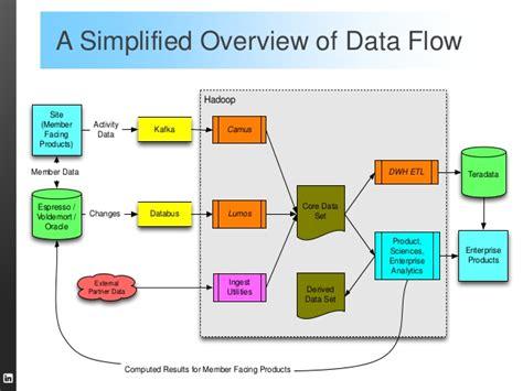 Teradata Etl Tools by The Big Data Analytics Ecosystem At Linkedin