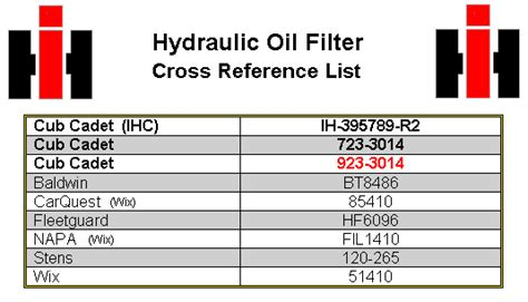 sle filter cross reference chart fleetguard fuel filter cross reference chart wiring