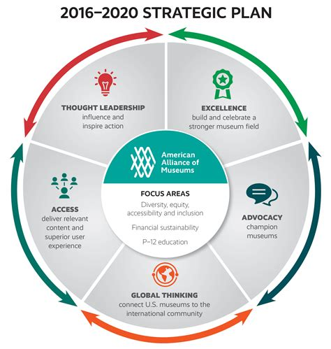 strategic plan template strategic plan graphic search strategic plan