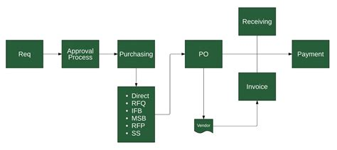 purchase order flowchart requisitions department utah valley