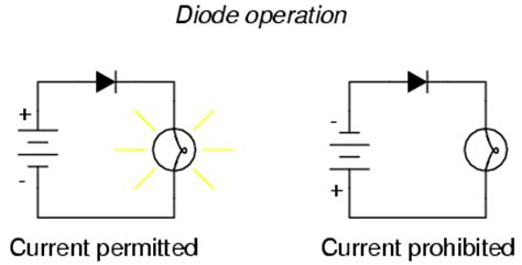 what do diodes do in a circuit lessons in electric circuits volume i dc chapter 1