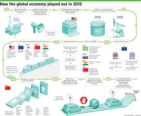 Hub Omni 100127150mm By Mri infographic how the global economy played out in 2015