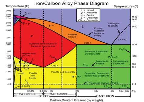phase diagrams explained what is an intuitive explanation of the iron carbon phase