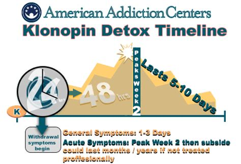 Valium Detox Duration by Klonopin Withdrawal Symptoms And Duration River Oaks