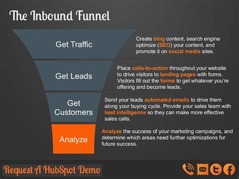 tl dr what is inbound marketing agile search