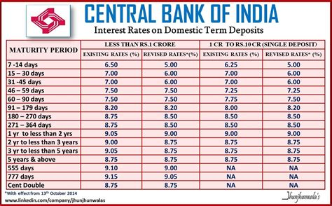 Letter Of Credit Charges In Punjab National Bank Current Forex Rates In India Ucivexe Web Fc2