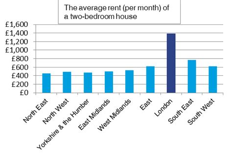 average monthly rent rent prices 139 higher in london than the average in
