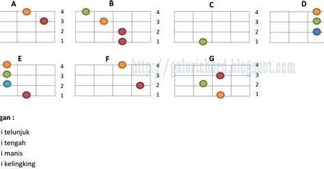 belajar kunci gitar kentrung senar 4 kunci gitar ukulele atau kentrung senar 4 lengkap galeri